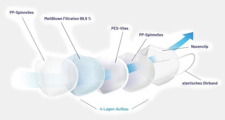 FFP2 Masken zuverlässig zertifiziert